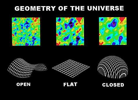 Grains in the static of the CMB get larger in models of a closed Universe, and are smallest in an open model.